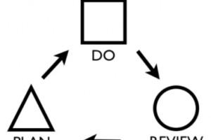 The K.I.S.S. Principle in Schools